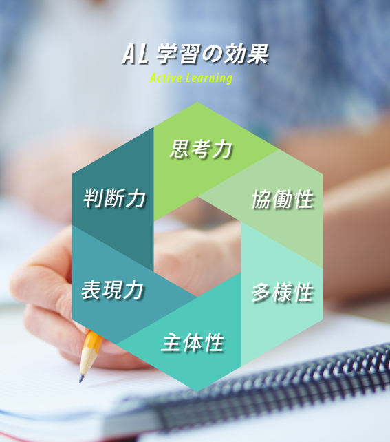 AL学習の効果 Active Learging